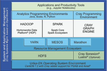 Figure 1 – The Cray Graph ecosystem
