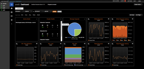 Figure 1 – Monitoring the DataStax DSE environment