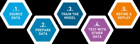 Figure 1 - Developing Machine Learning