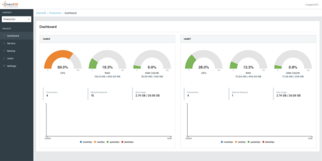 Figure 2 – The server management dashboard in Studio
