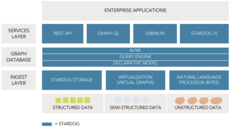 Figure 1 – Stardog functional architecture