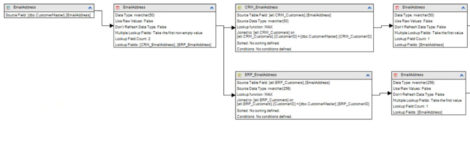 Figure 2 – A data lineage view in Discovery Hub