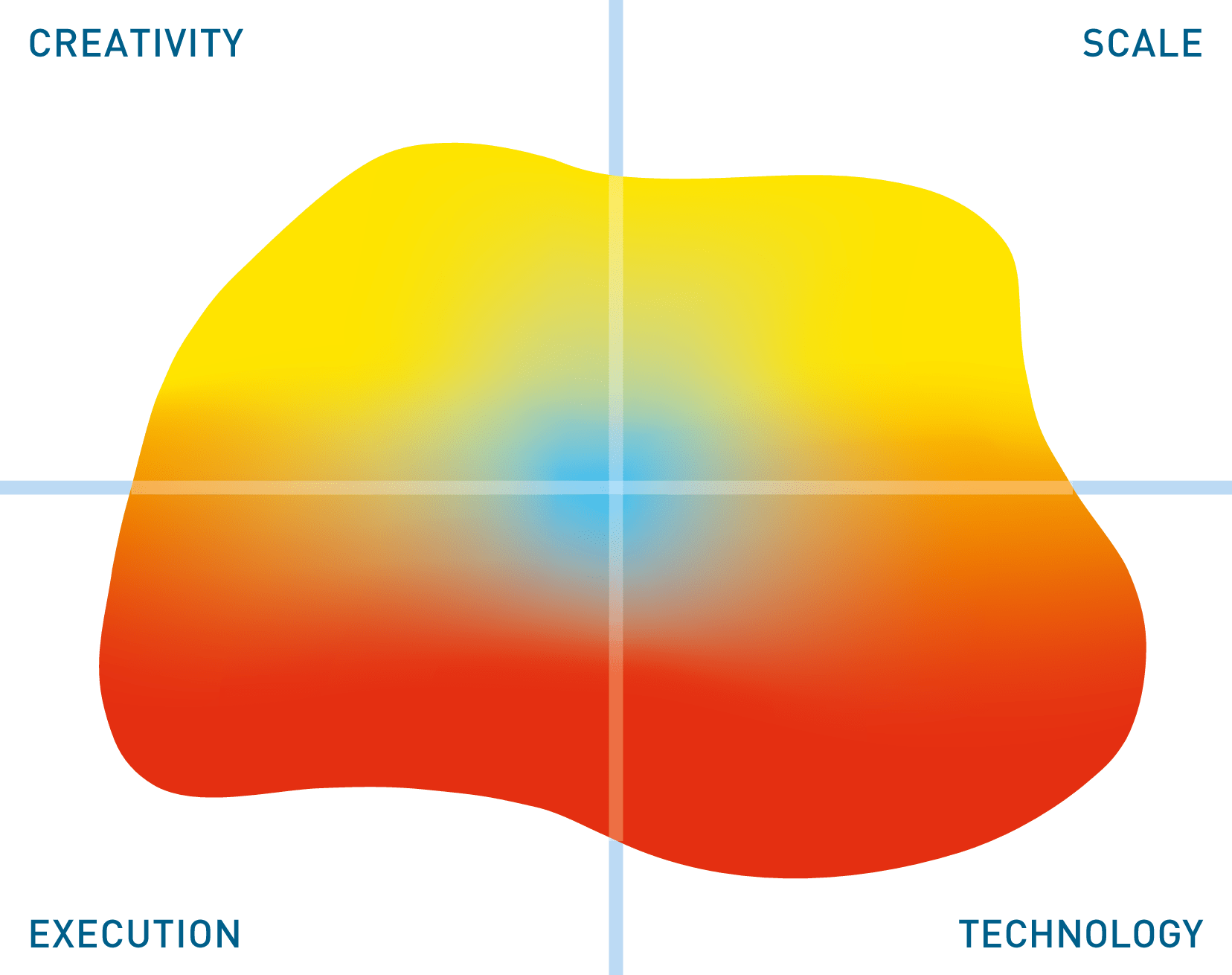 The image in this Mutable Quadrant is derived from 13 high level metrics, the more the image covers a section the better. 