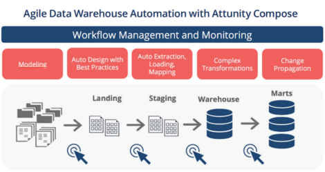 Figure 1 – The data warehouse lifecycle