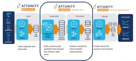 Figure 2 – An Attunity data pipeline