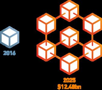 Figure 1 – Global Blockchain Technology Market worth $12.48 Billion by 2025 | CAGR: 53.2% (Source: GME)