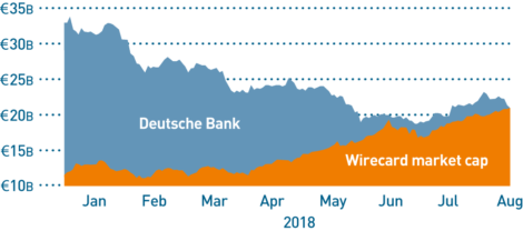 Figure 2 – Wirecard AG valuation vs Deutsche Bank AG valuation – the German fintech card payments company that is deploying blockchain technology now has a higher market value than one of the major world banks. (Source: Bloomberg)