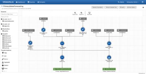 Figure 2 – Infoworks pipelines