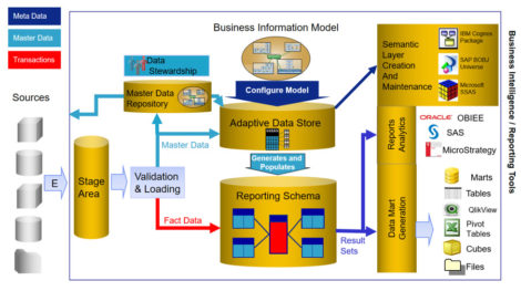 Figure 2 – Architecture of the Magnitude Information Engine