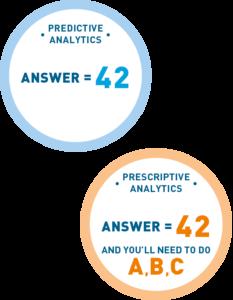 Figure 1 – A comparison of Predictive Analytics and Prescriptive Analytics