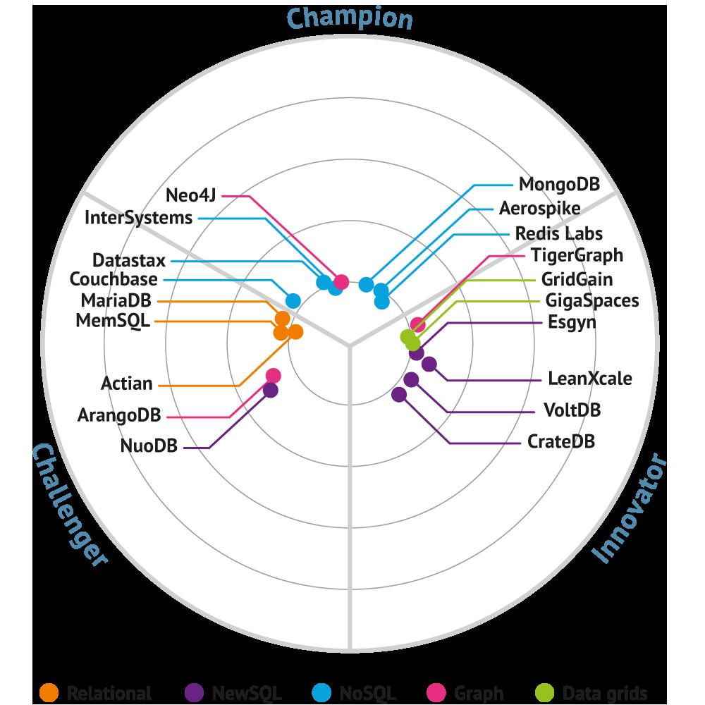 Operational Databases MarketUpdate 2019 bullseye