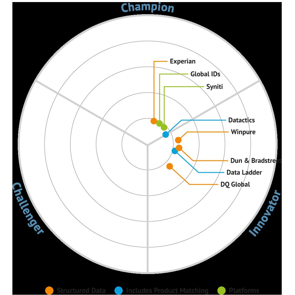 DATA QUALITY Market Update (bullseye)