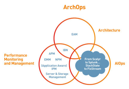 ArchOps diagram
