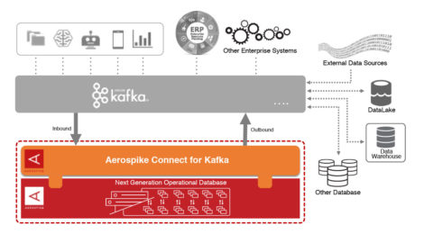 Fig 04 Aerospike Connect for Kafka