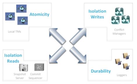 Fig 02 Scaling ACID properties