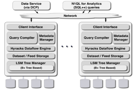 Fig 01 The analytic architecture of Couchbase Server 6.0
