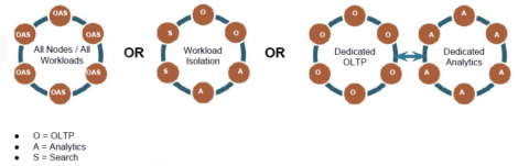 Fig 02 How DataStax supports workload management