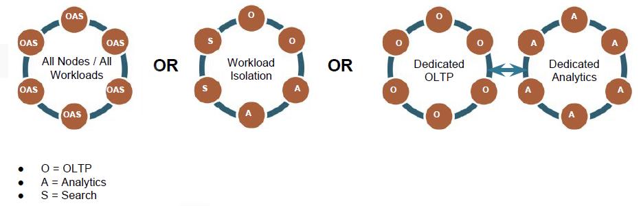 DataStax – Bloor Research