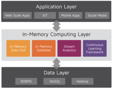 Fig 01 Showing the in-memory computing platform
