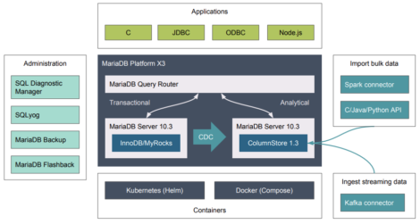 Fig 02 MariaDB Query Router