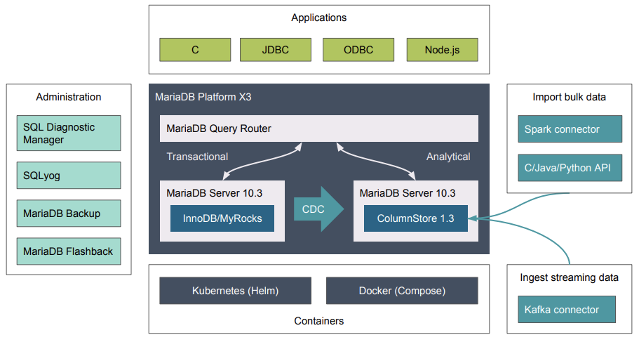 MariaDB – Bloor Research