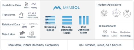 Fig 01 MemSQL overview