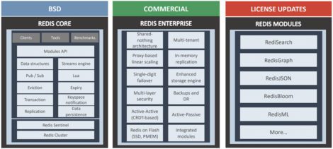 Fig 01 The open source and commercial capabilities of Redis