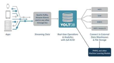 Fig 01 VoltDB exporters