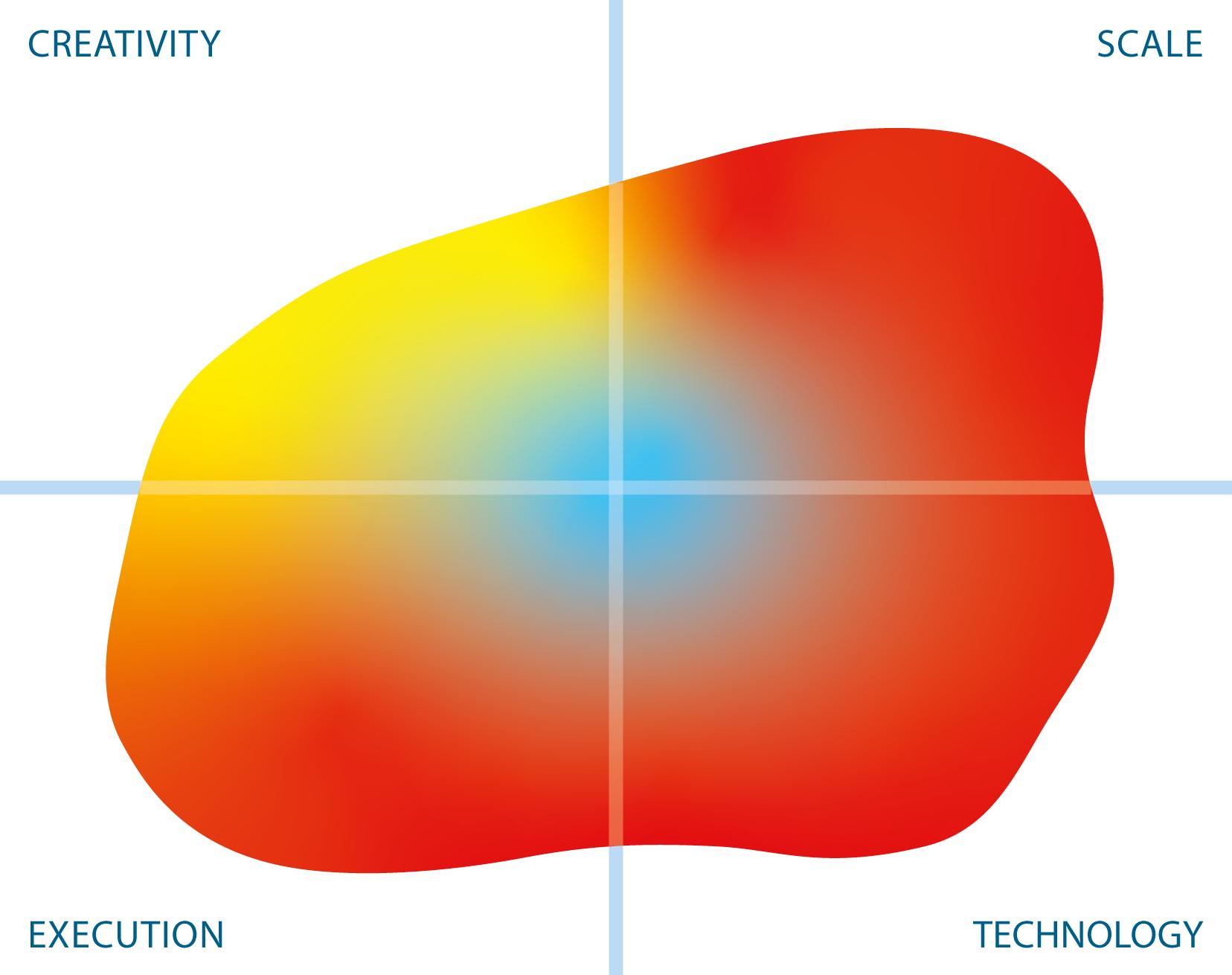 Solix Technologies Test Data Management mutable quadrant