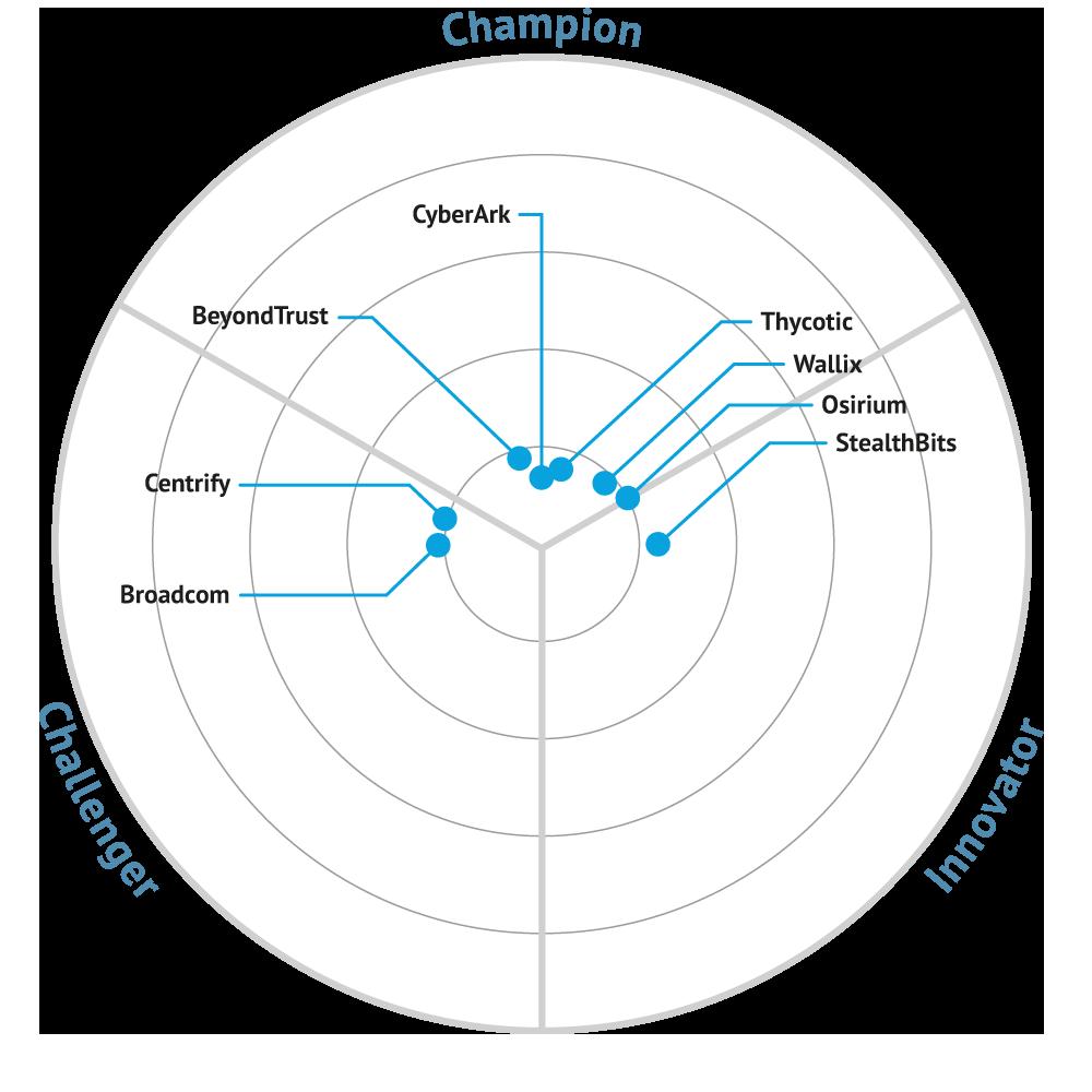 PRIVILEGE MANAGEMENT TECHNOLOGIES Bullseye