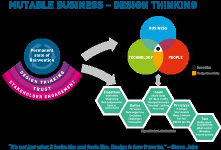 MUTABLE BUSINESS DESIGN THINKING DIAGRAM