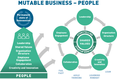 MUTABLE BUSINESS - PEOPLE DIAGRAM