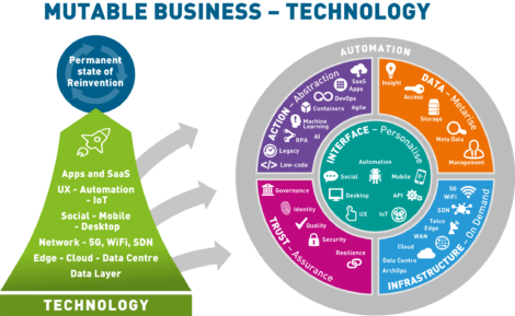 MUTABLE BUSINESS TECHNOLOGY DIAGRAM