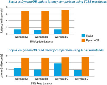 Figure 1 – Benchmark comparison with DynamoDB