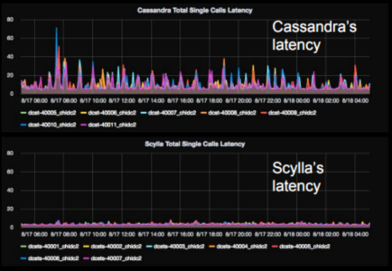 Figure 2 Latency comparison between Cassandra and ScyllaDB