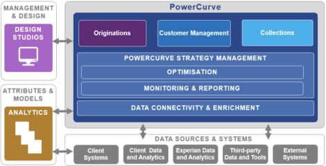 Fig 01 PowerCurve decisioning solutions