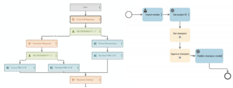 Fig 02 - Decision flows and workflows in SAS Model Manager