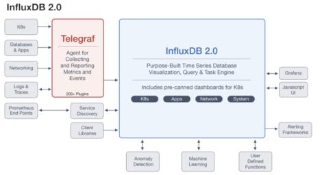 INFLUXDATA Fig 01 - Architecture