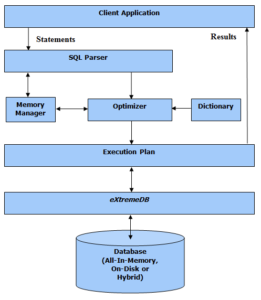 McObject Fig 01 eXtremeDB architecture