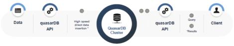 Quasar Fig 01 QuasarDB high-level architecture