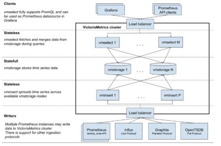 VICTORIA METRICS Fig 02 VictoriaMetrics cluster architecture
