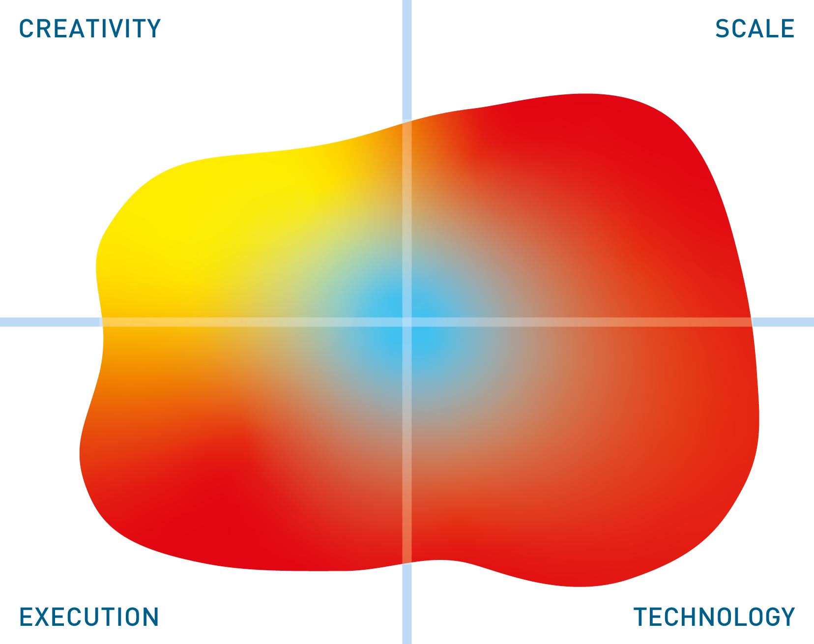TIBCO SPOTFIRE mutable quadrant