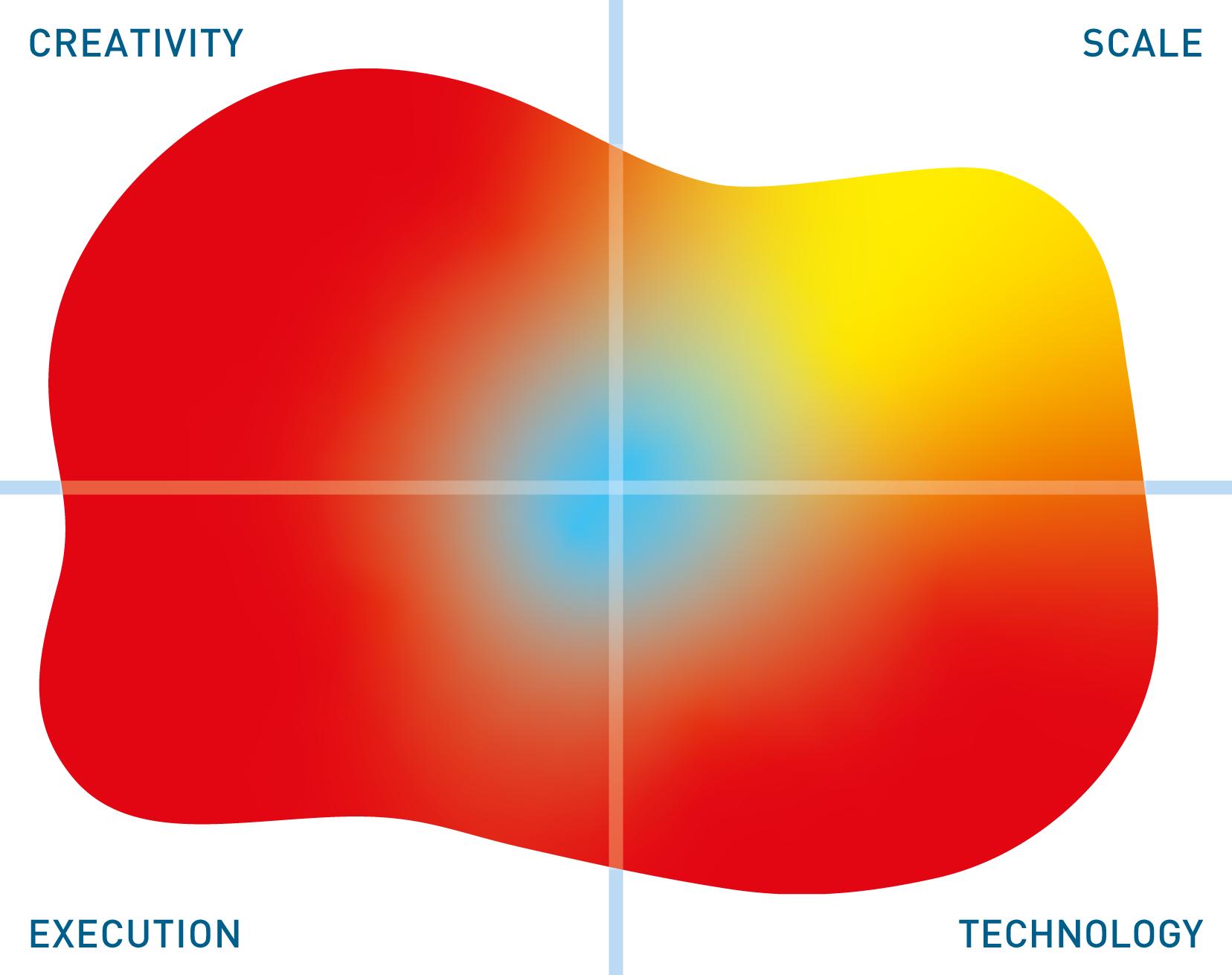 Software AG mutable quadrant
