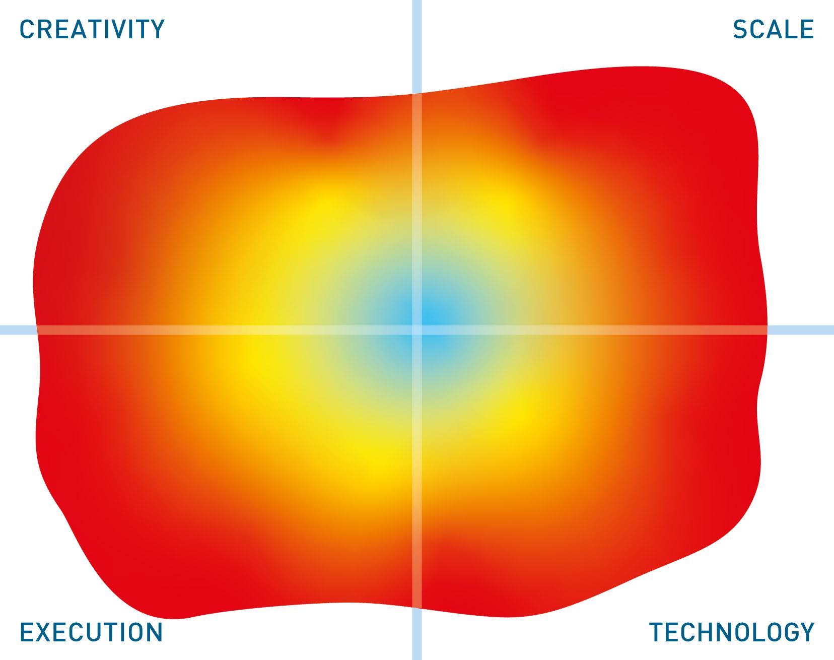 Informatica Secure@Source mutable quadrant