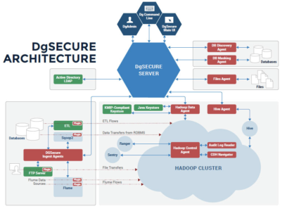 Fig 01 - Architecture of DgSecure suite