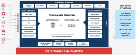 Fig 01 - Solix Common data Platform architecture
