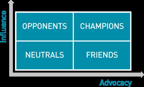 2x2 influence advocacy diagram