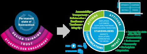 Mutable Business stakeholder engagement diagram
