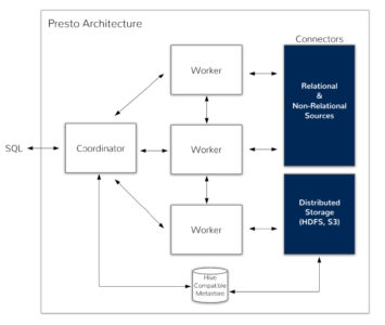 Figure 2 - The Presto distributed system