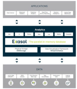 Figure 2 - The Exasol architecture